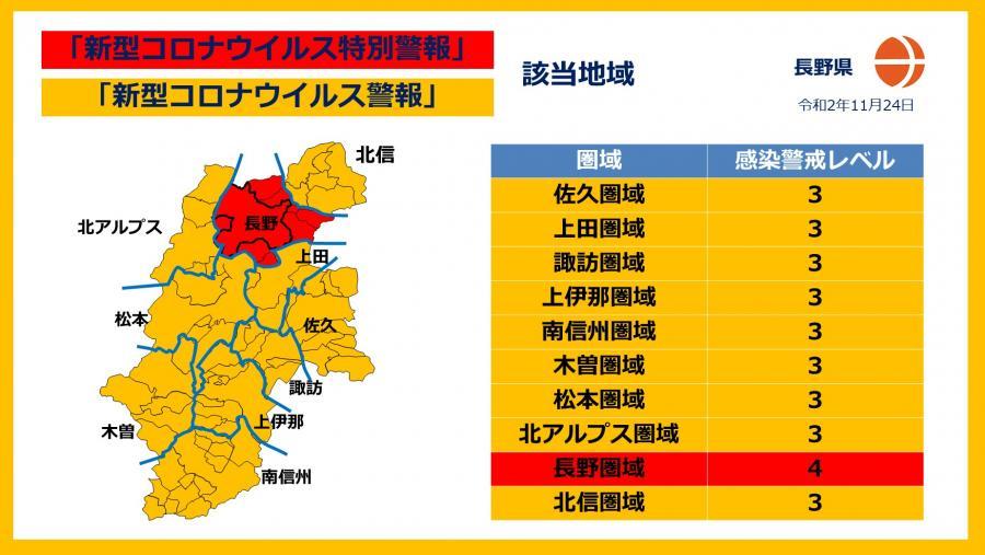 長野 県 コロナ レベル